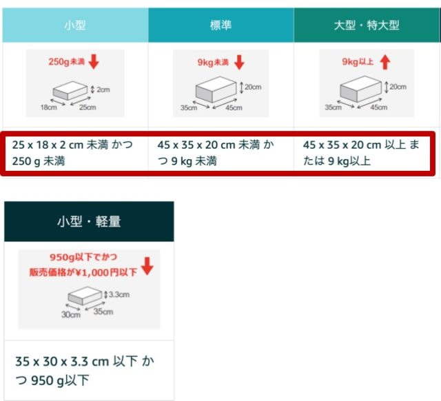 中国輸入低価格帯商品で勝負する! Amazon FBA小型・軽量プログラム 3つのメリットと注意点/登録手順